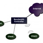 Managing The Bandwidth In An I-Café
