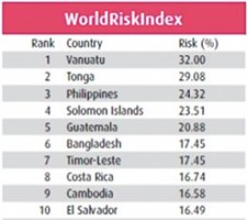 World Risk Index Ranking As Third Most Disaster Prone Country