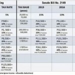 Taxing The Low-Income Salaried Pinoys