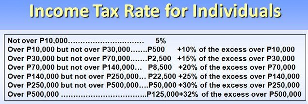 Individual-Tax-Table