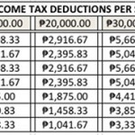 Tax Deductions On Salaries Of Employees